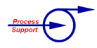 Process Support ApS